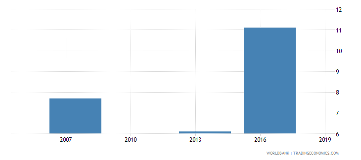 cambodia percent of firms identifying business licensing and permits as a major constraint wb data