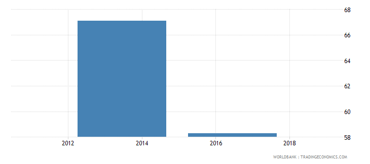 cambodia percent of firms not needing a loan wb data