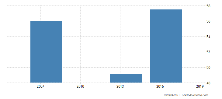 cambodia percent of firms using e mail to interact with clients suppliers wb data