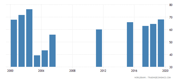 cambodia percentage of enrolment in tertiary education in private institutions percent wb data