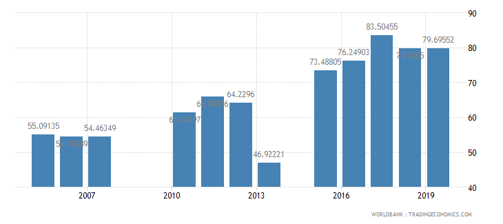 cambodia persistence to last grade of primary total percent of cohort wb data