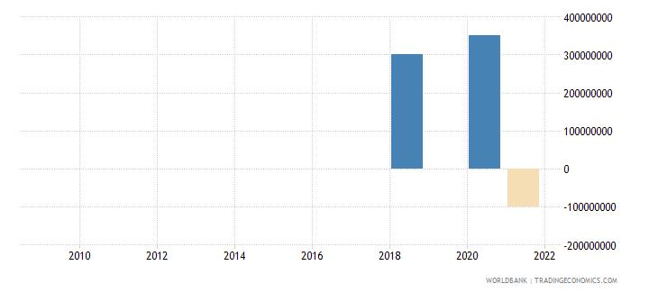 cambodia png bonds nfl us dollar wb data