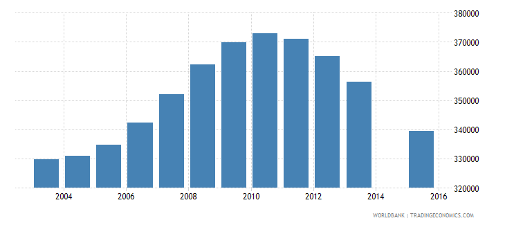 cambodia population age 18 total wb data