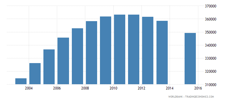 cambodia population age 19 total wb data