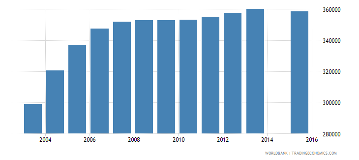 cambodia population age 20 total wb data