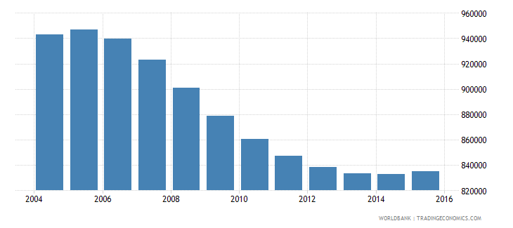 cambodia population ages 10 14 male wb data