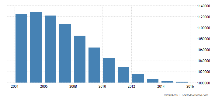 cambodia population ages 10 15 male wb data