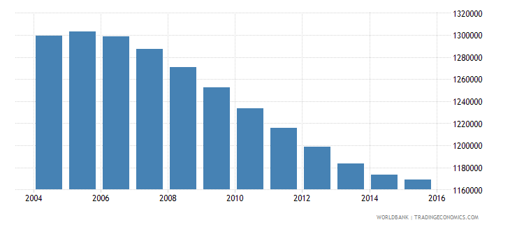 cambodia population ages 10 16 male wb data