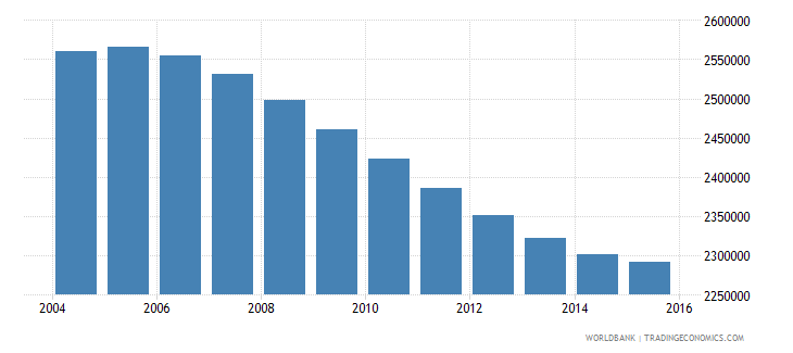 cambodia population ages 10 16 total wb data