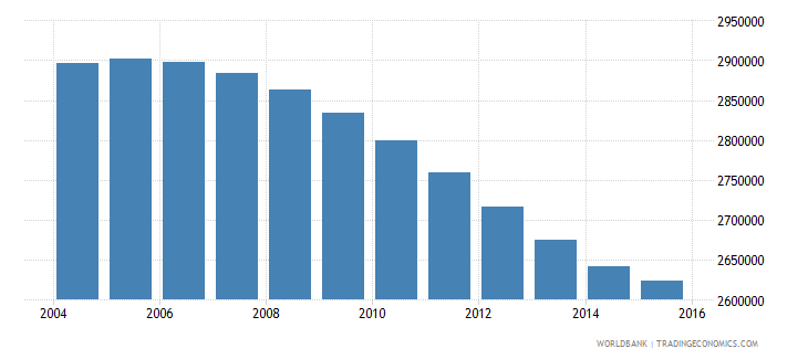 cambodia population ages 10 17 total wb data