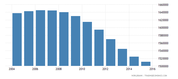 cambodia population ages 10 18 male wb data
