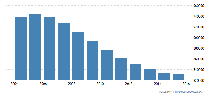 cambodia population ages 11 15 male wb data