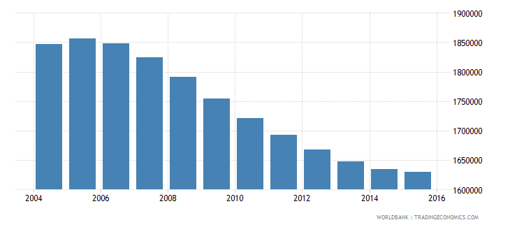 cambodia population ages 11 15 total wb data