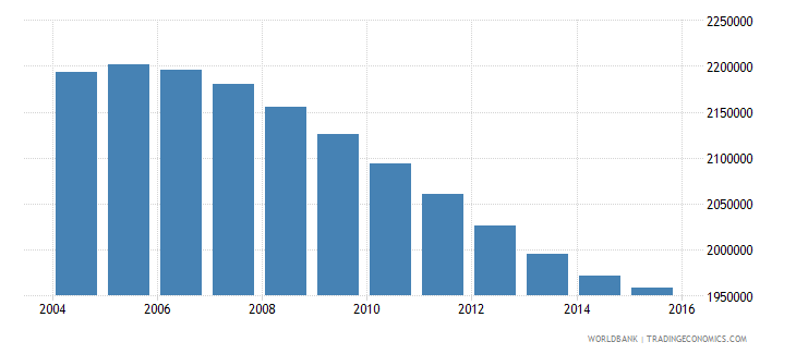 cambodia population ages 11 16 total wb data