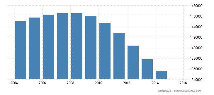 cambodia population ages 11 18 male wb data
