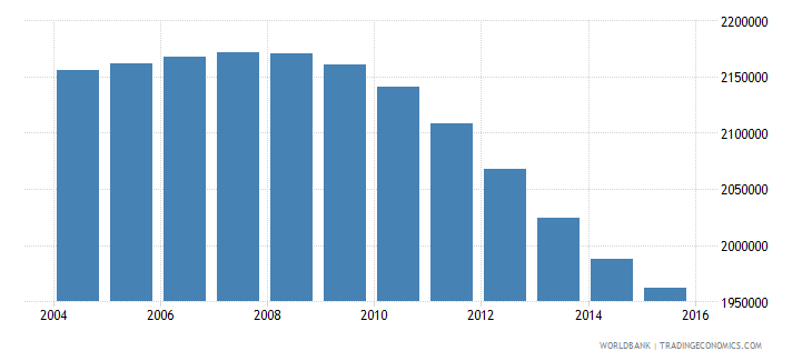 cambodia population ages 12 17 total wb data