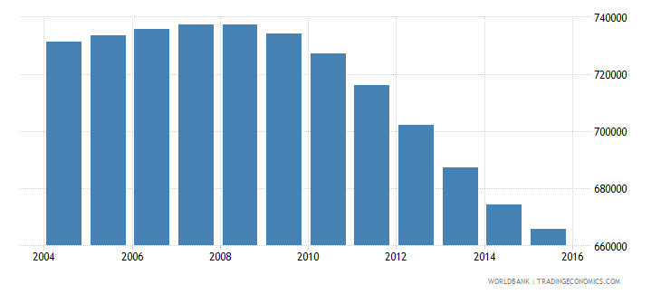 cambodia population ages 13 16 male wb data