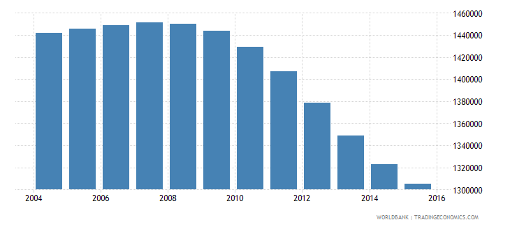 cambodia population ages 13 16 total wb data