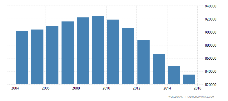 cambodia population ages 13 17 male wb data