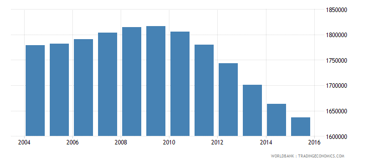 cambodia population ages 13 17 total wb data