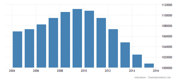 cambodia population ages 13 18 male wb data