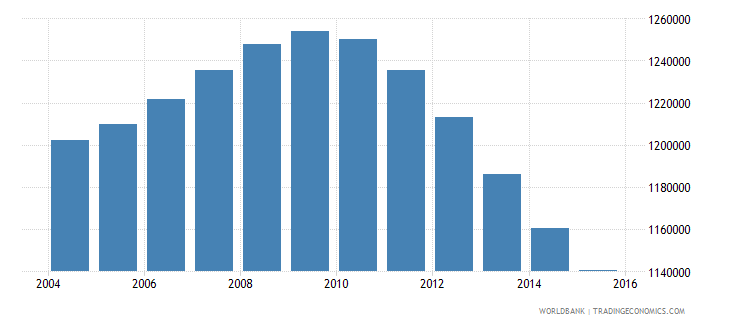 cambodia population ages 13 19 female wb data