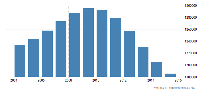 cambodia population ages 13 19 male wb data