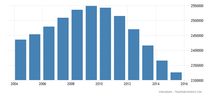 cambodia population ages 13 19 total wb data