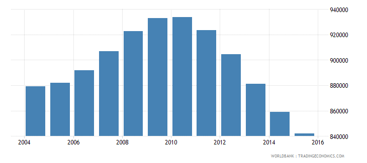 cambodia population ages 14 18 male wb data