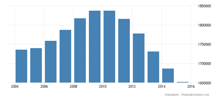 cambodia population ages 14 18 total wb data