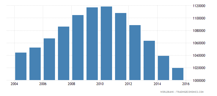 cambodia population ages 14 19 male wb data