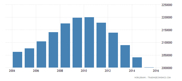 cambodia population ages 14 19 total wb data