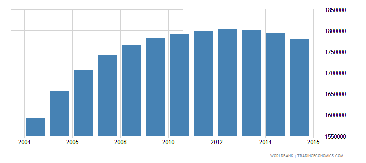 cambodia population ages 15 24 male wb data