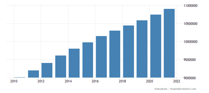 cambodia population ages 15 64 total wb data