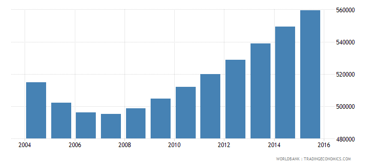 cambodia population ages 4 6 male wb data