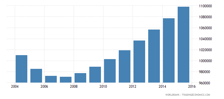 cambodia population ages 4 6 total wb data