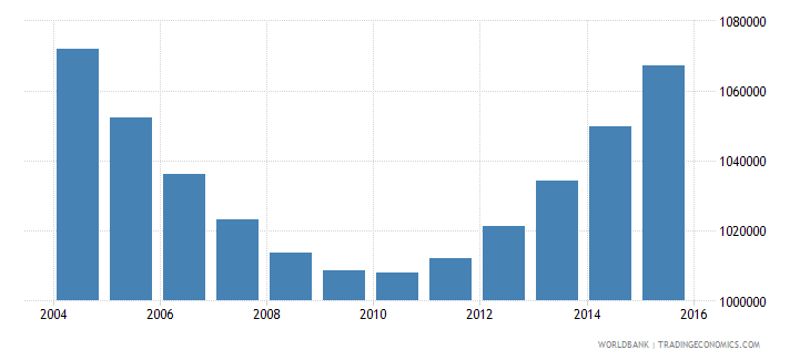 cambodia population ages 5 10 male wb data