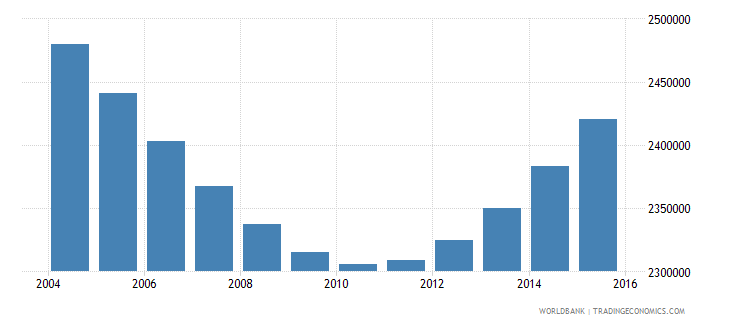 cambodia population ages 5 11 total wb data