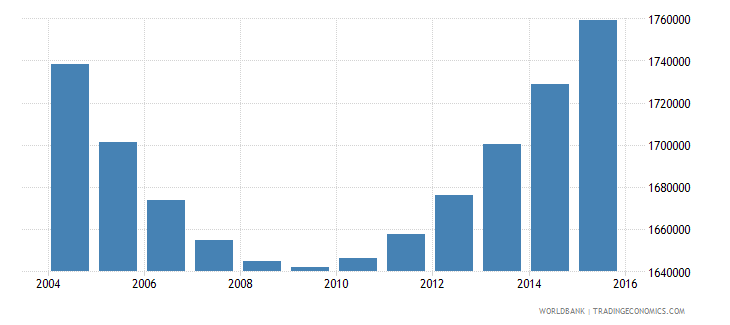 cambodia population ages 5 9 total wb data