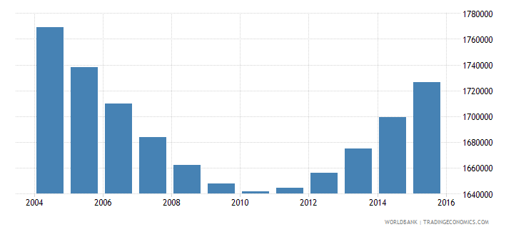 cambodia population ages 6 10 total wb data