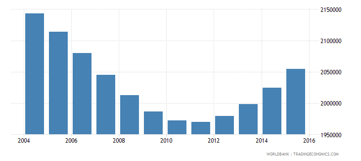 cambodia population ages 6 11 total wb data