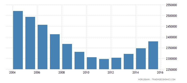 cambodia population ages 6 12 total wb data
