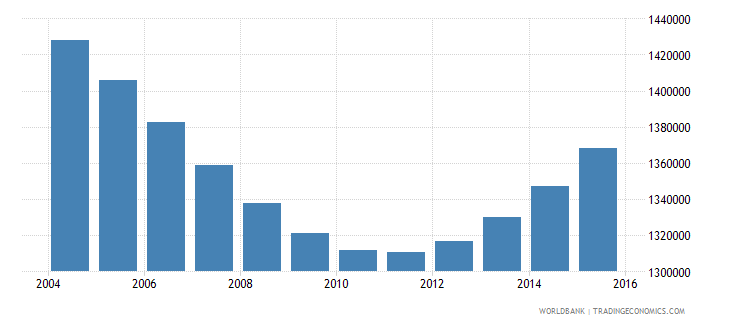 cambodia population ages 7 10 total wb data