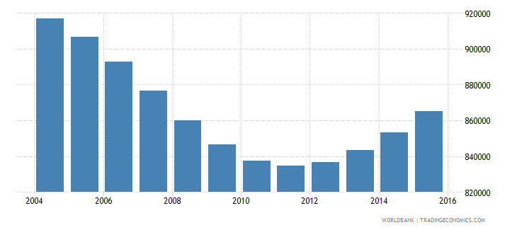 cambodia population ages 7 11 male wb data