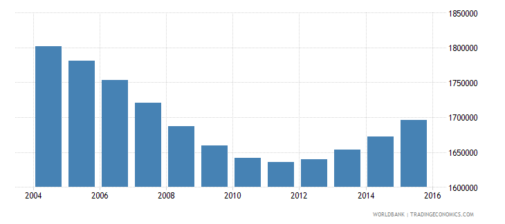 cambodia population ages 7 11 total wb data