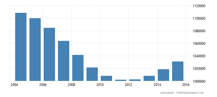cambodia population ages 7 12 male wb data