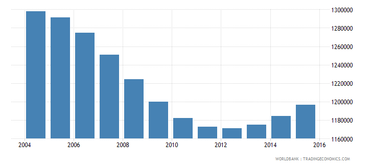 cambodia population ages 7 13 male wb data