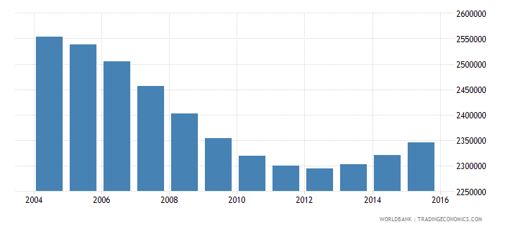 cambodia population ages 7 13 total wb data