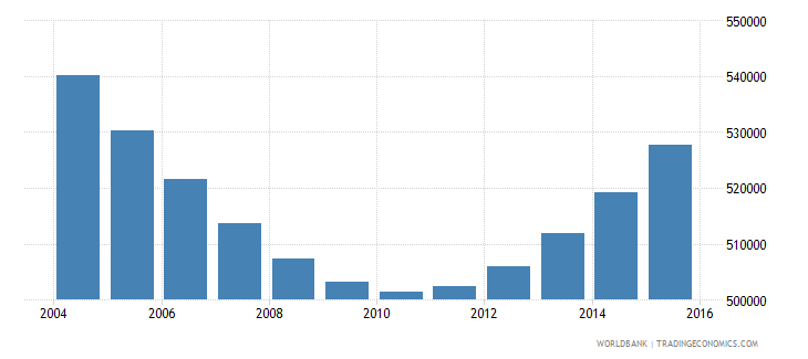 cambodia population ages 7 9 male wb data
