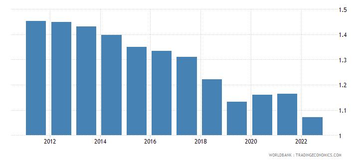 cambodia population growth annual percent wb data